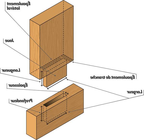 mortaiseuse à bédane carré